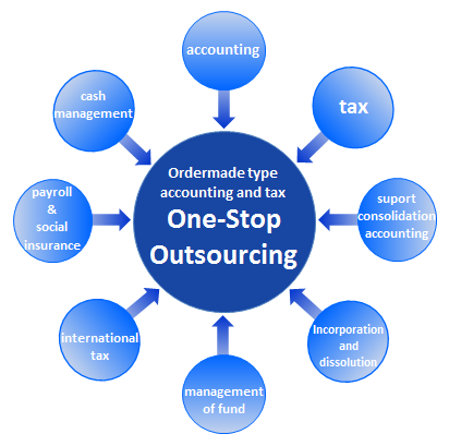 One-stop outsourcing